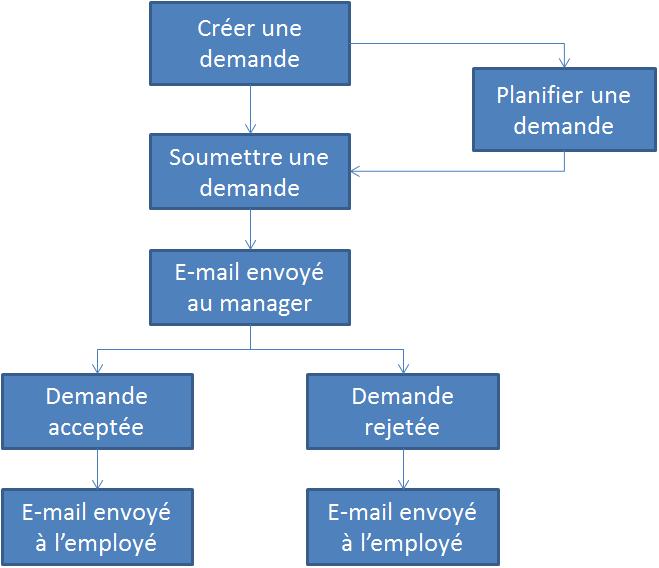 Processus Des Demandes De Conge